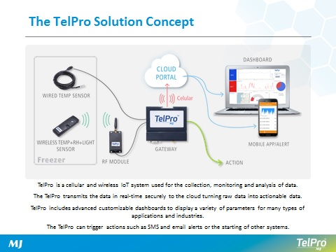 TELPRO Explained